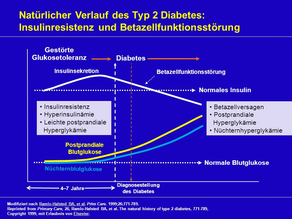 PostprandialeBlutglukose Diagnosestellung des Diabetes