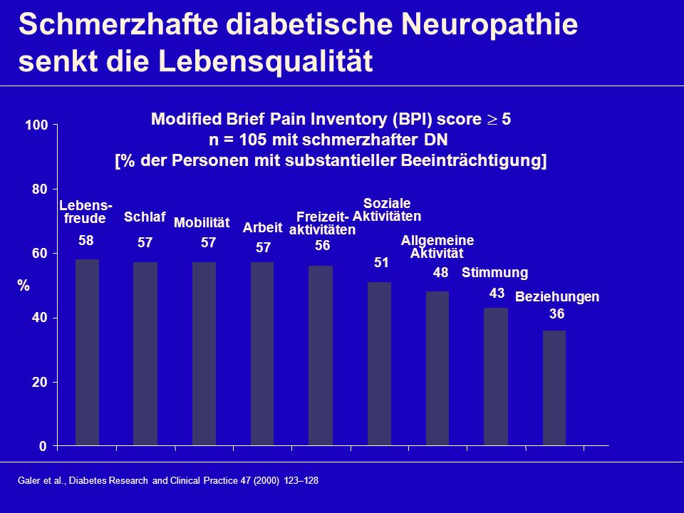 Freizeit- aktivitäten Modified Brief Pain Inventory (BPI) score  5