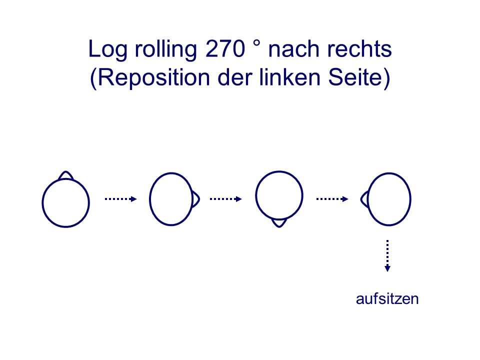 Log rolling 270 ° nach rechts (Reposition der linken Seite)