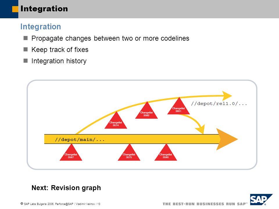 Integration Integration