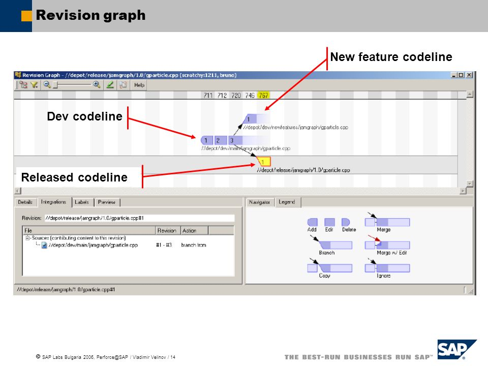 Revision graph New feature codeline Dev codeline Released codeline