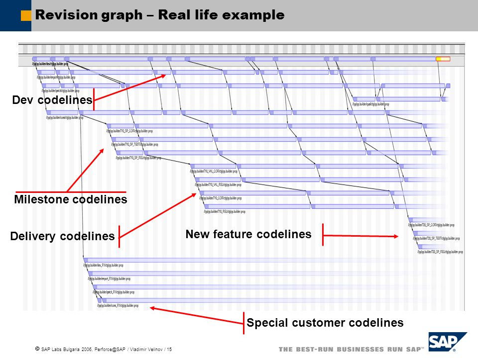 Revision graph – Real life example