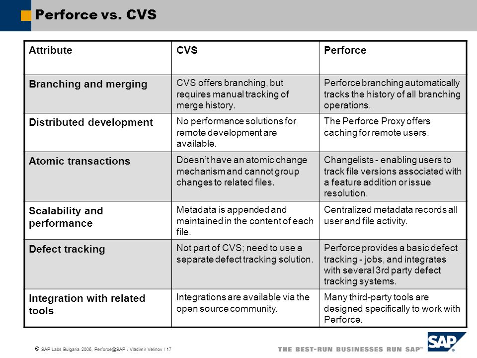 Perforce vs. CVS Attribute CVS Perforce Branching and merging