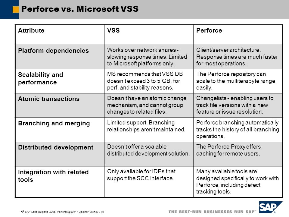 Perforce vs. Microsoft VSS