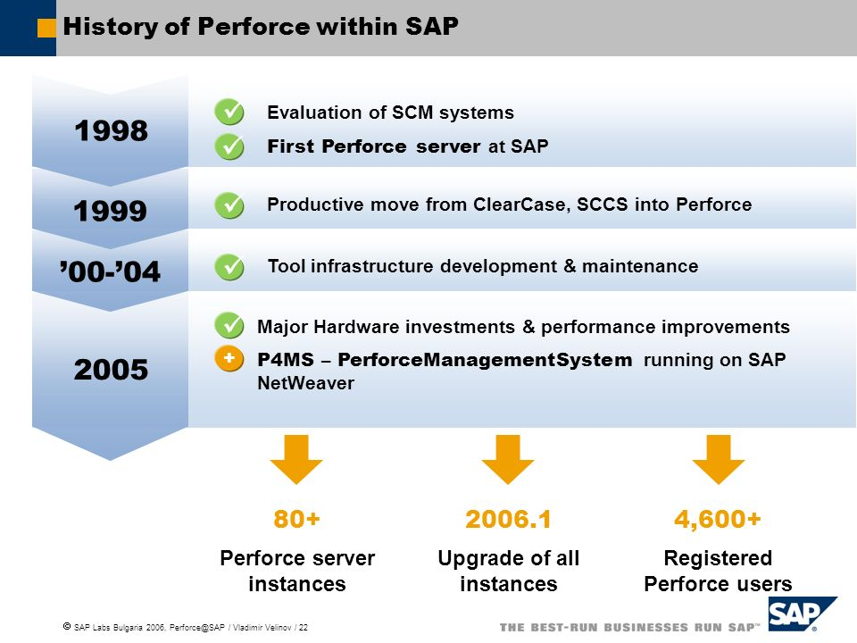 History of Perforce within SAP