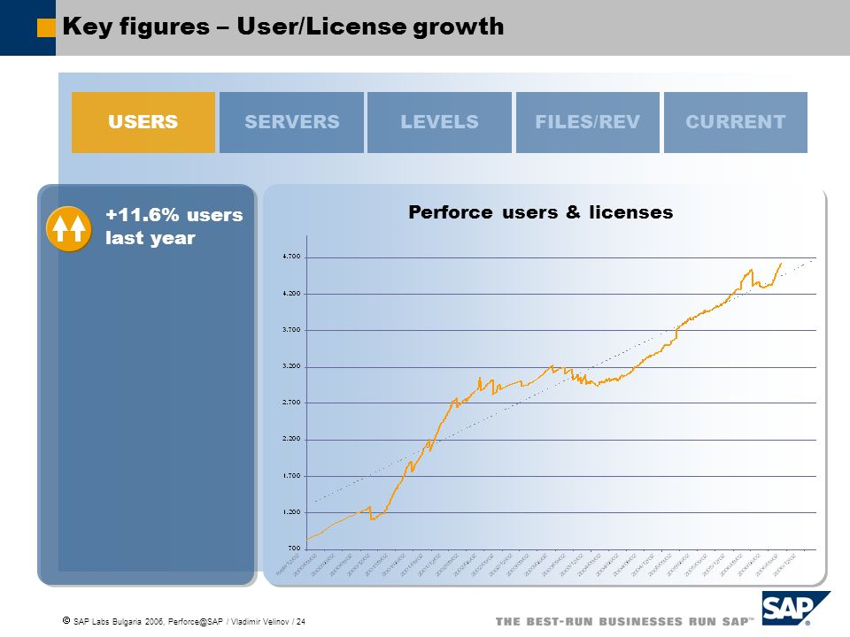 Key figures – User/License growth