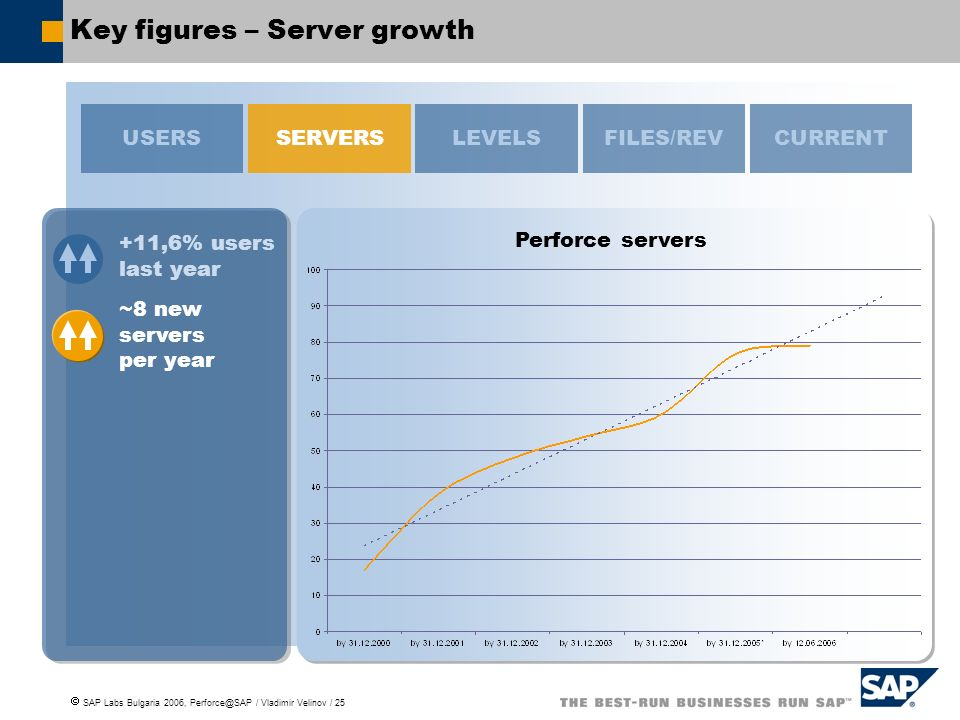 Key figures – Server growth