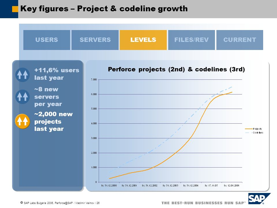Key figures – Project & codeline growth