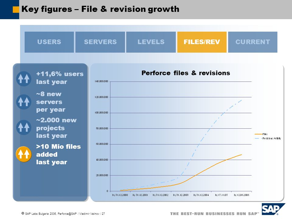 Key figures – File & revision growth