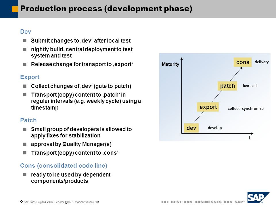Production process (development phase)