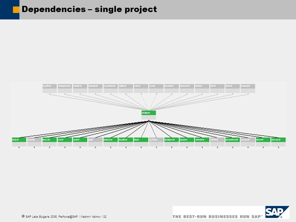 Dependencies – single project