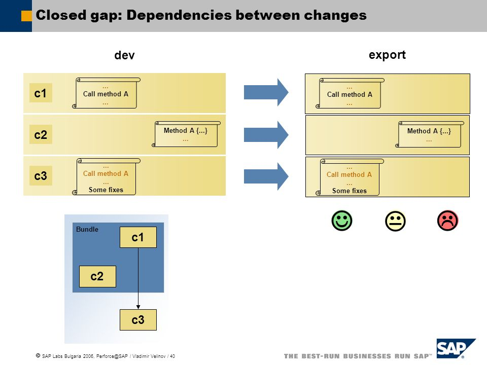 Closed gap: Dependencies between changes