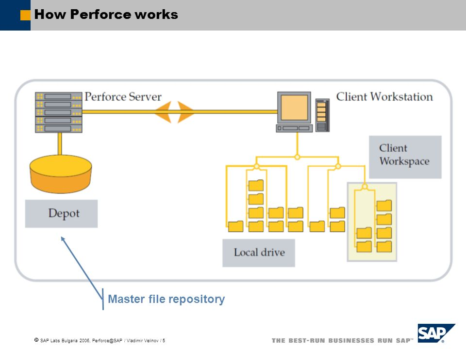 How Perforce works Master file repository