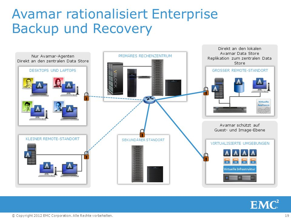 Avamar rationalisiert Enterprise Backup und Recovery