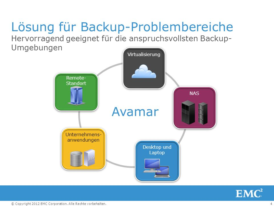 Lösung für Backup-Problembereiche