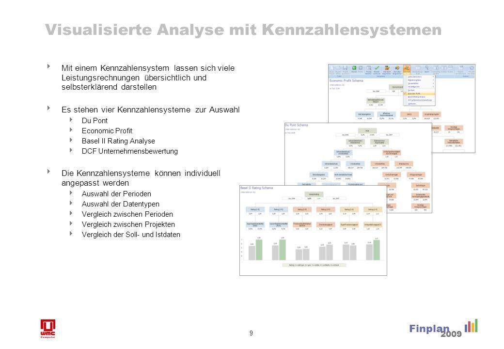 Finanzplanung Die Planung erfolgt in Finplan auf umfassende und dennoch sehr flexible Weise. Finplan bietet verschiedene Möglichkeiten zur Planung.