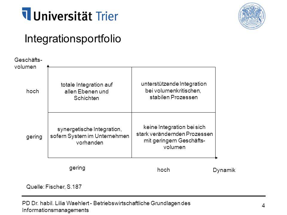 Integrationsportfolio