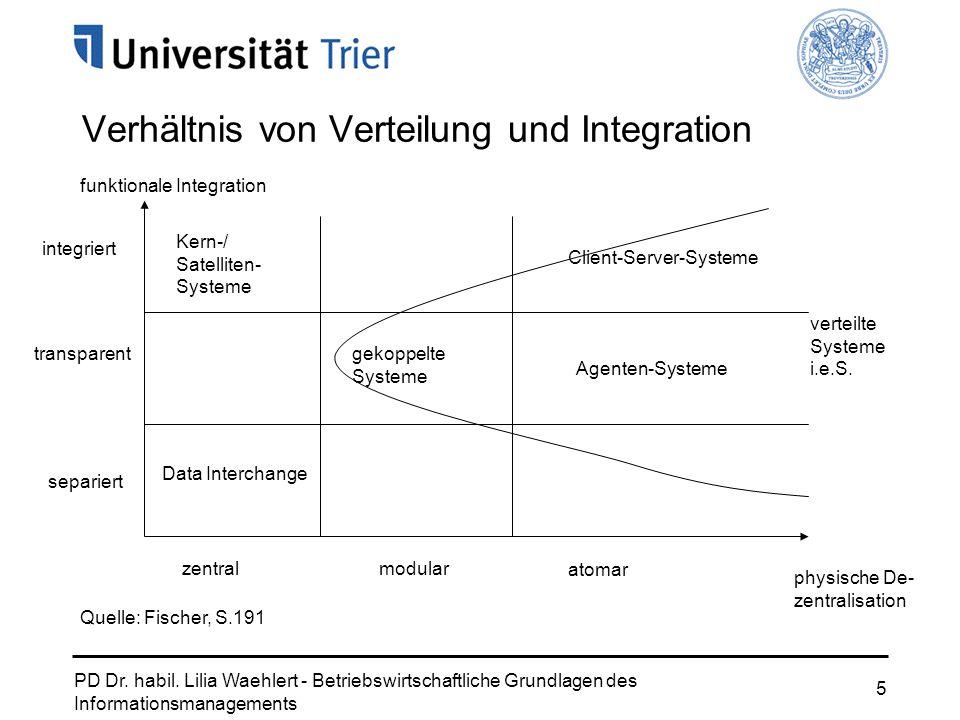 Verhältnis von Verteilung und Integration