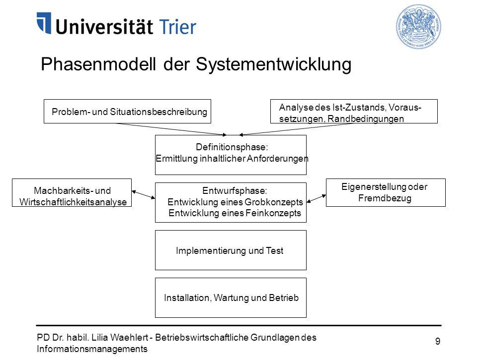 Phasenmodell der Systementwicklung