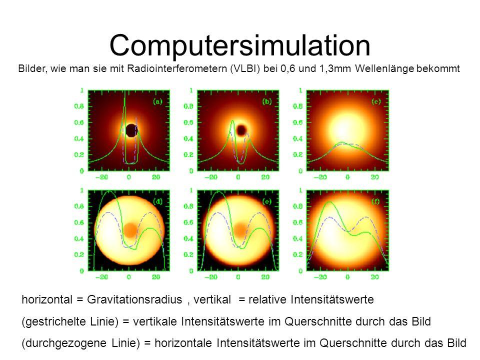 Computersimulation Bilder, wie man sie mit Radiointerferometern (VLBI) bei 0,6 und 1,3mm Wellenlänge bekommt.