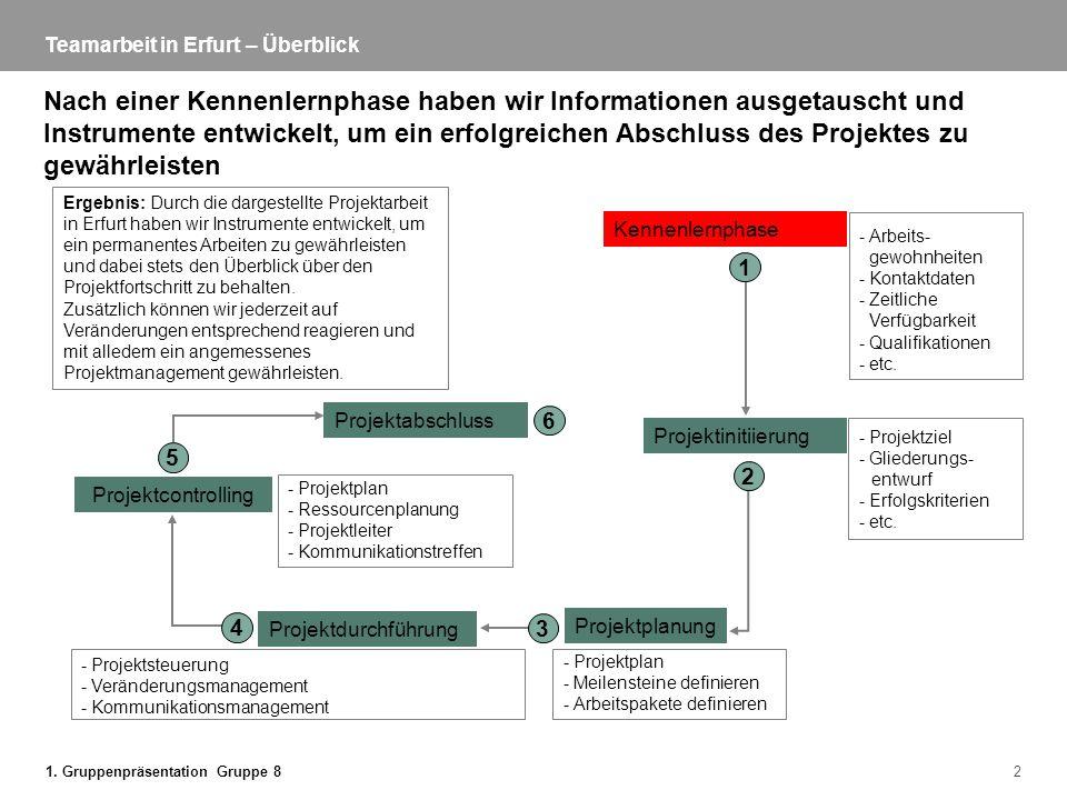 Teamarbeit in Erfurt – Überblick
