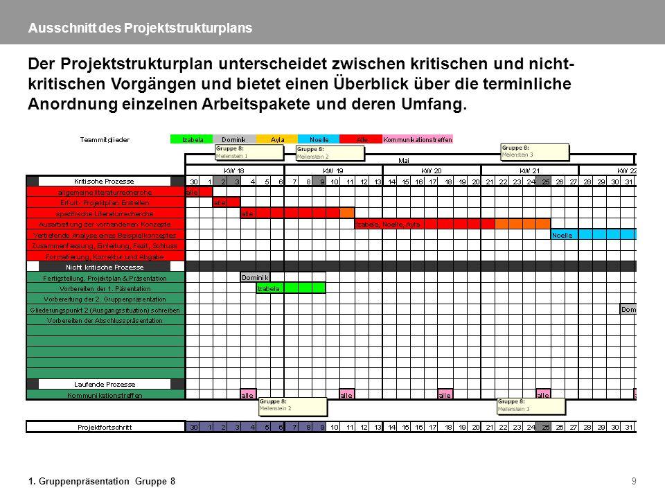 Ausschnitt des Projektstrukturplans