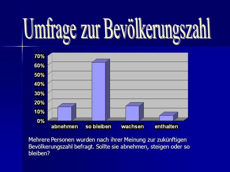 Umfrage zur Bevölkerungszahl