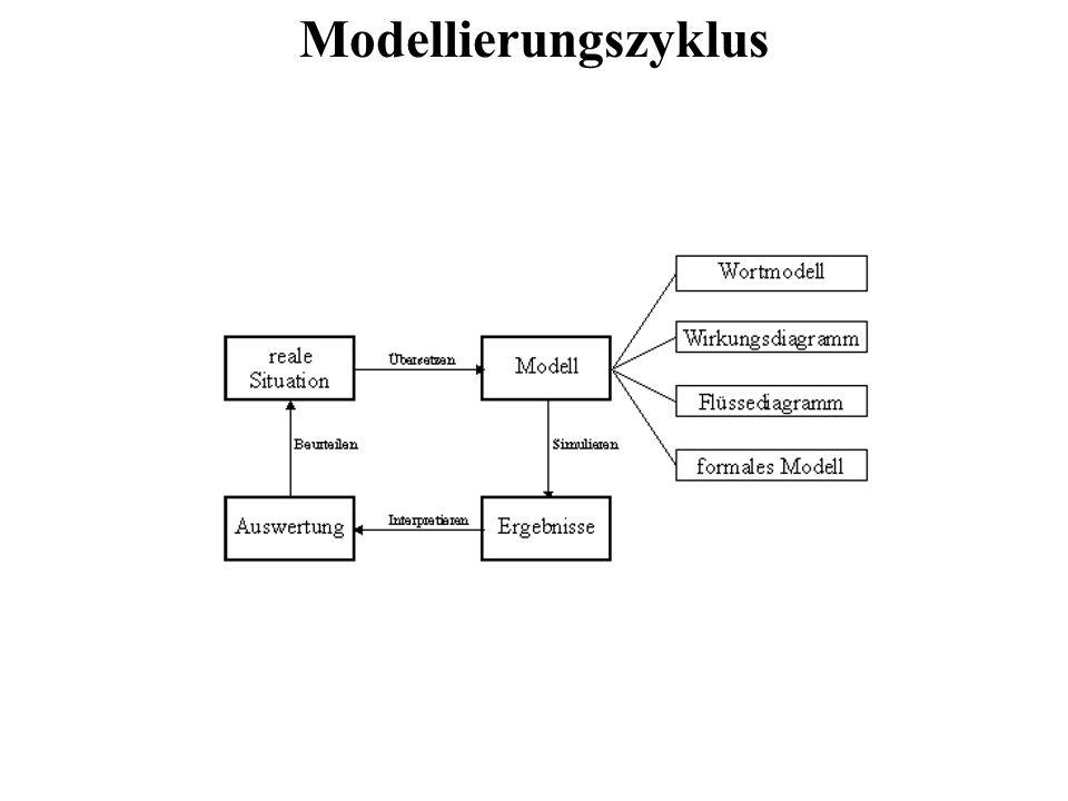 Modellierungszyklus