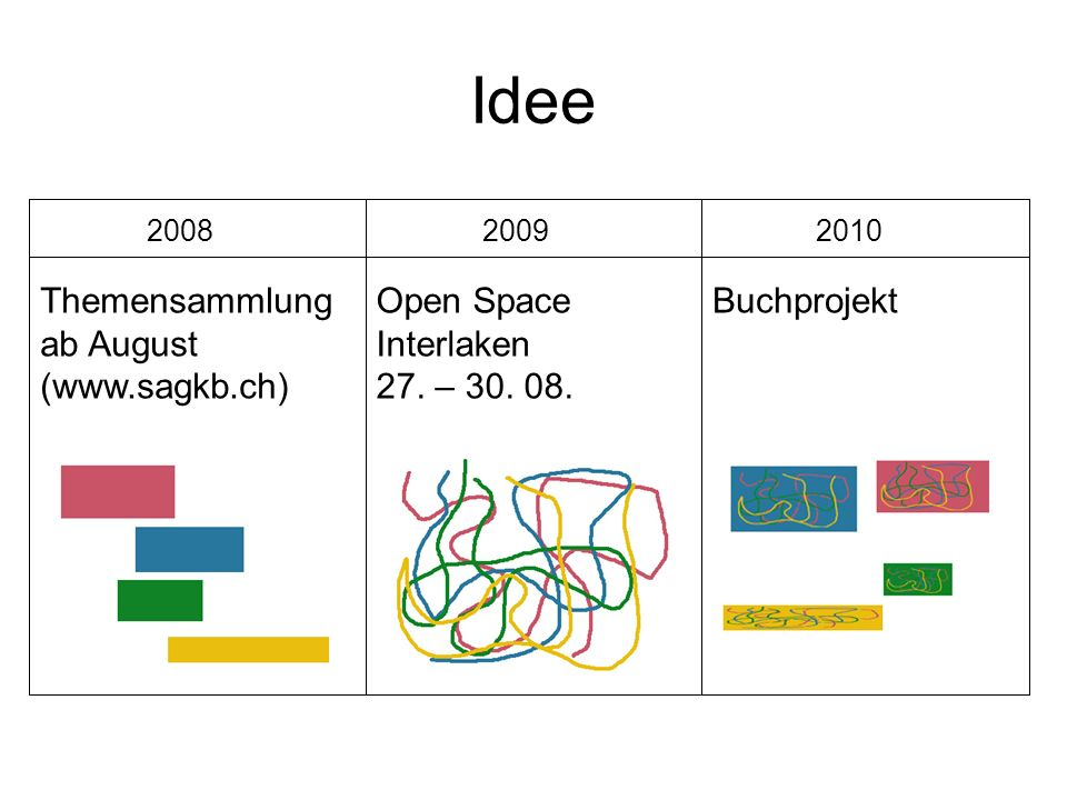 Idee Themensammlung ab August (www.sagkb.ch) Open Space Interlaken