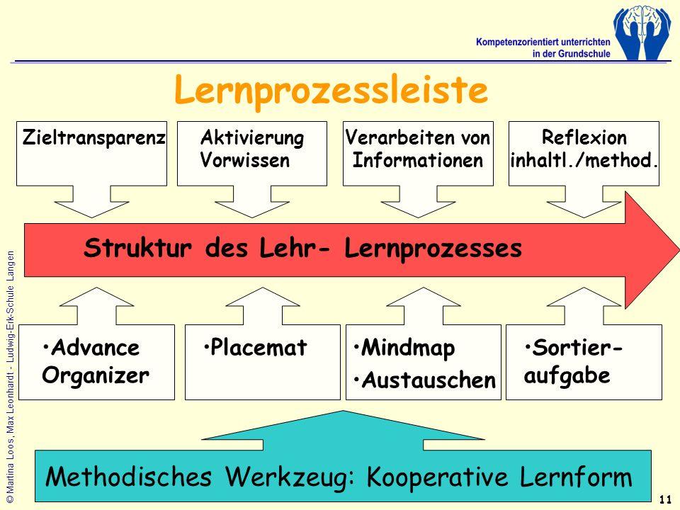 Lernprozessleiste Struktur des Lehr- Lernprozesses