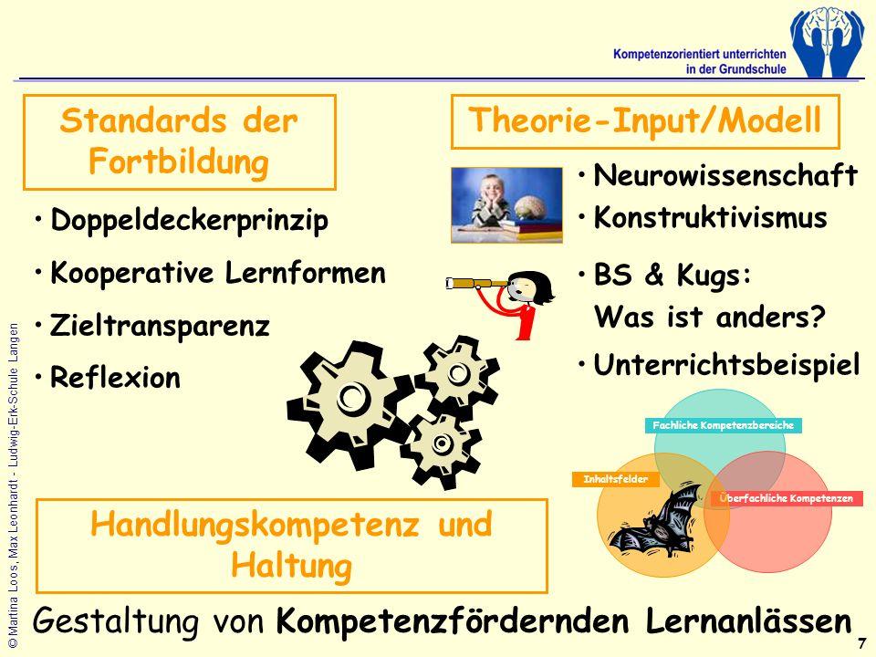 Standards der Fortbildung Theorie-Input/Modell
