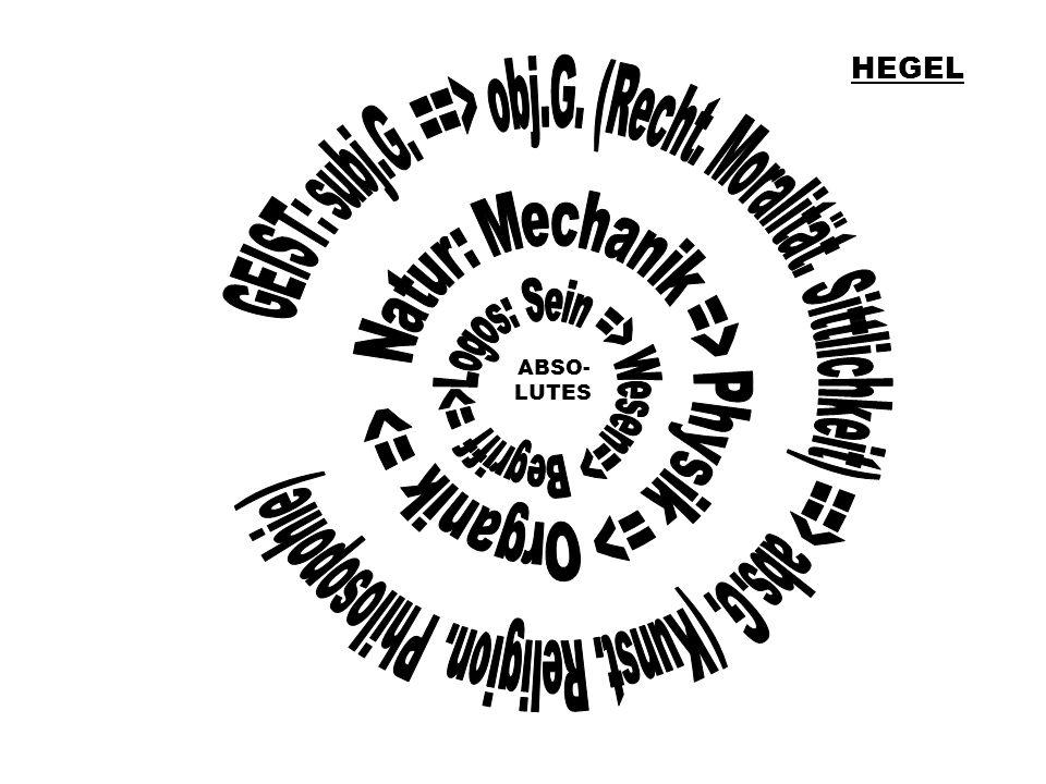 HEGEL Logos: Sein => Wesen=> Begriff => ABSO- LUTES