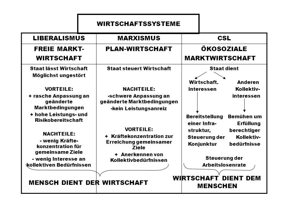 MENSCH DIENT DER WIRTSCHAFT