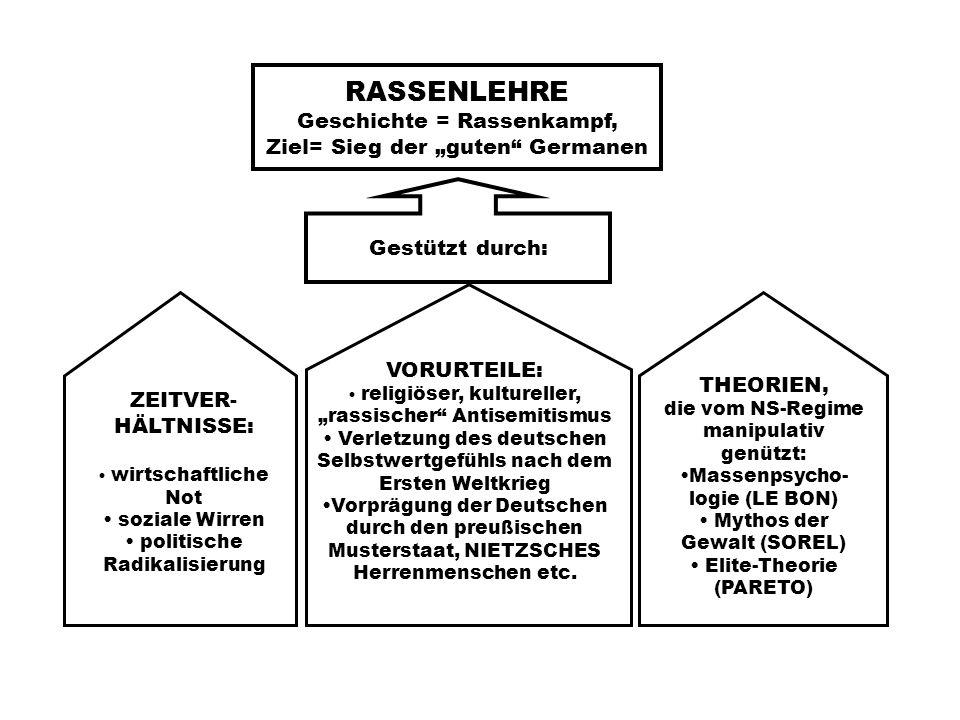 """RASSENLEHRE Geschichte = Rassenkampf, Ziel= Sieg der """"guten Germanen"""