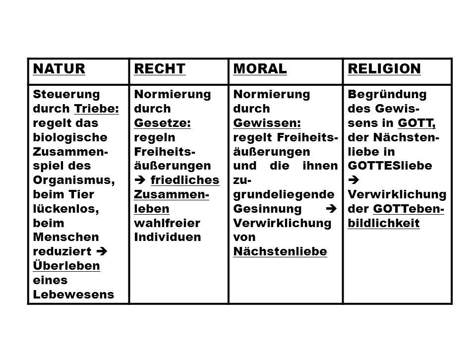 NATUR RECHT MORAL RELIGION