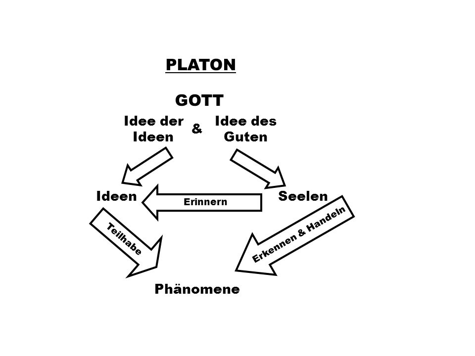 PLATON GOTT Idee der Ideen Idee des Guten & Ideen Seelen Phänomene