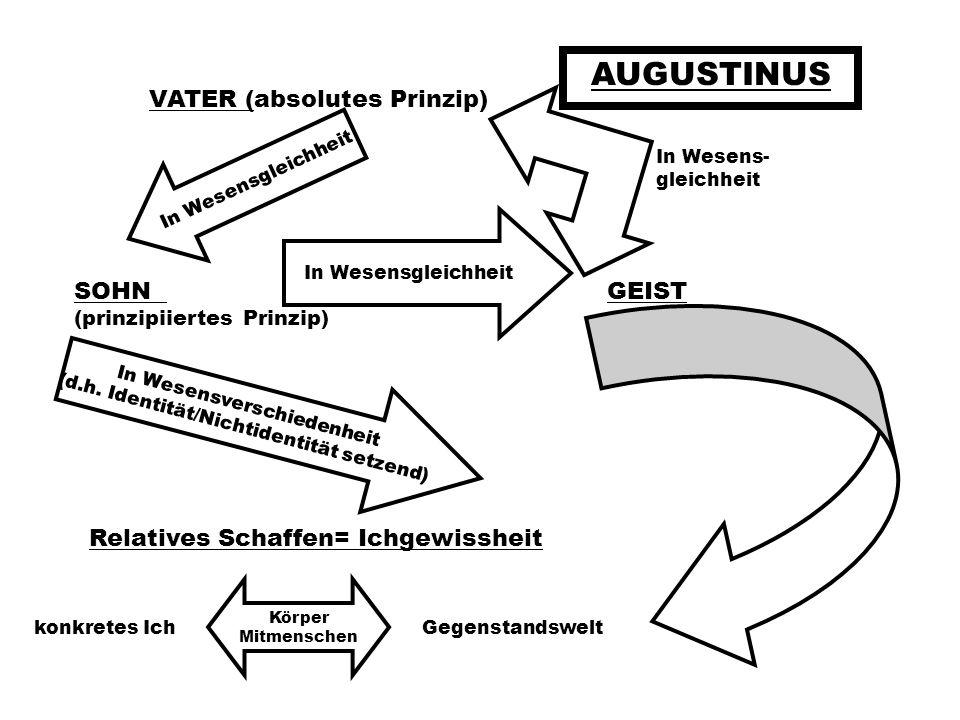 AUGUSTINUS VATER (absolutes Prinzip) SOHN GEIST