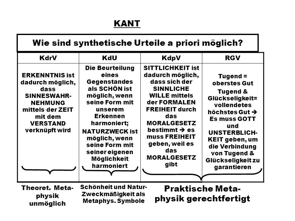 Wie sind synthetische Urteile a priori möglich