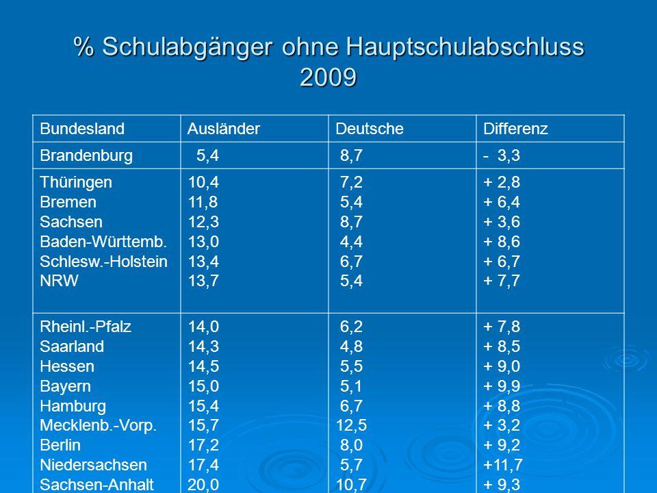 % Schulabgänger ohne Hauptschulabschluss 2009