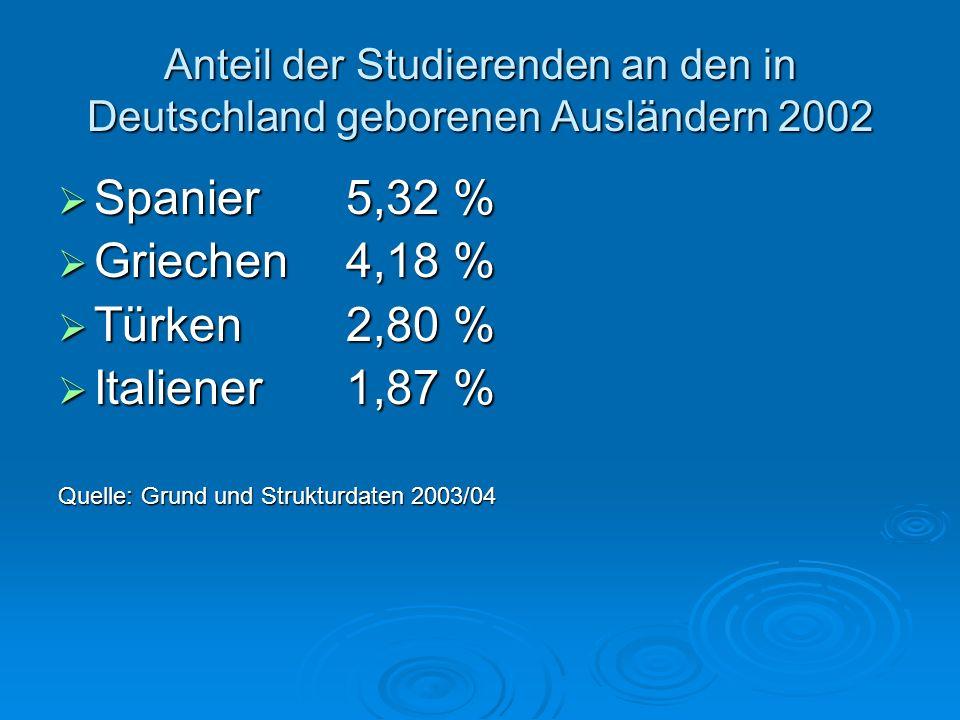 Spanier 5,32 % Griechen 4,18 % Türken 2,80 % Italiener 1,87 %
