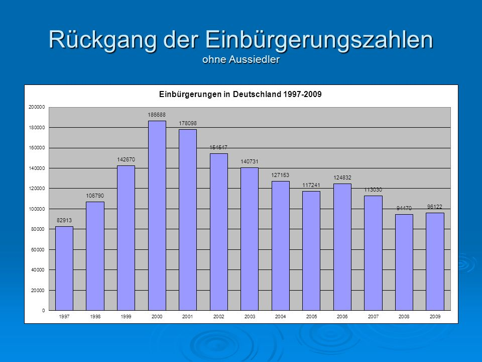 Rückgang der Einbürgerungszahlen ohne Aussiedler