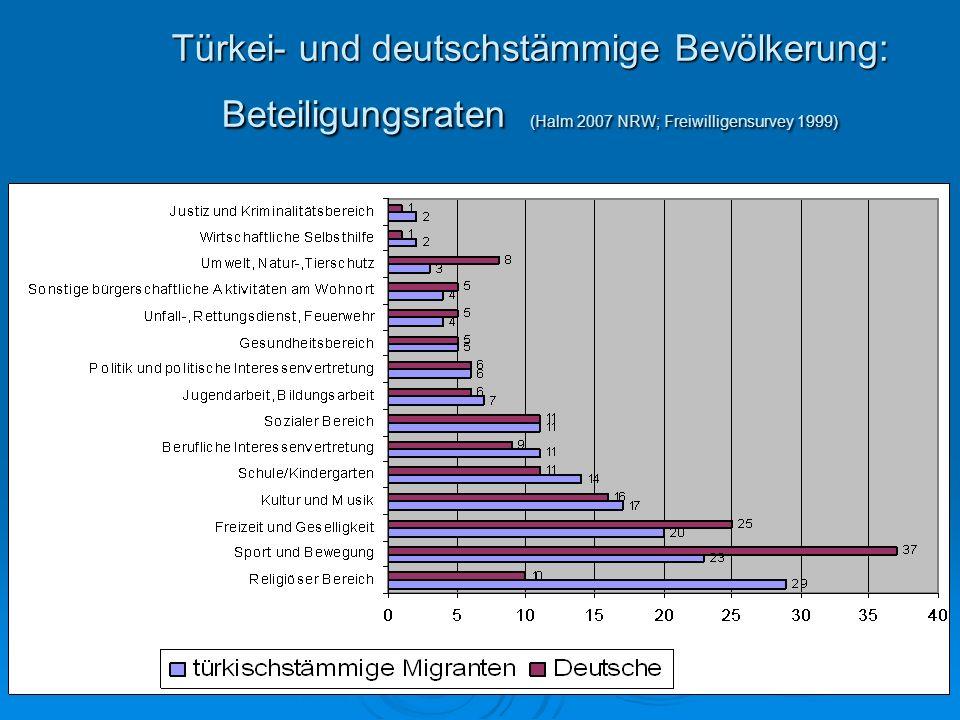 Türkei- und deutschstämmige Bevölkerung: Beteiligungsraten (Halm 2007 NRW; Freiwilligensurvey 1999)