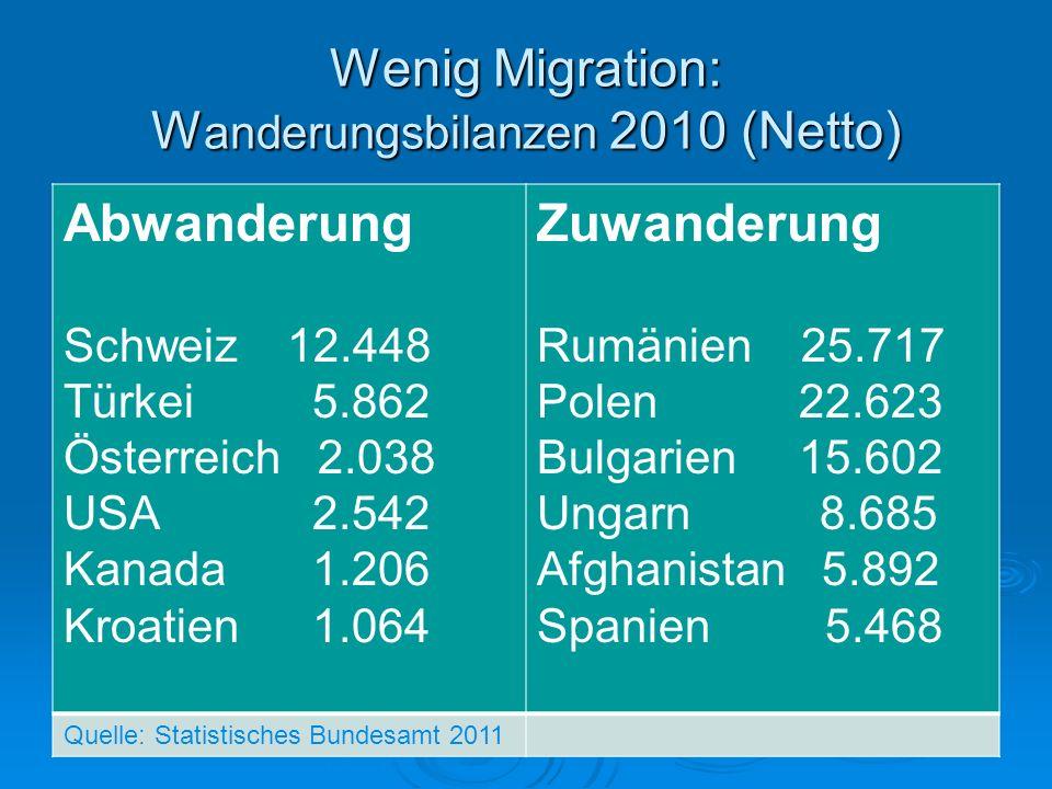 Wenig Migration: Wanderungsbilanzen 2010 (Netto)