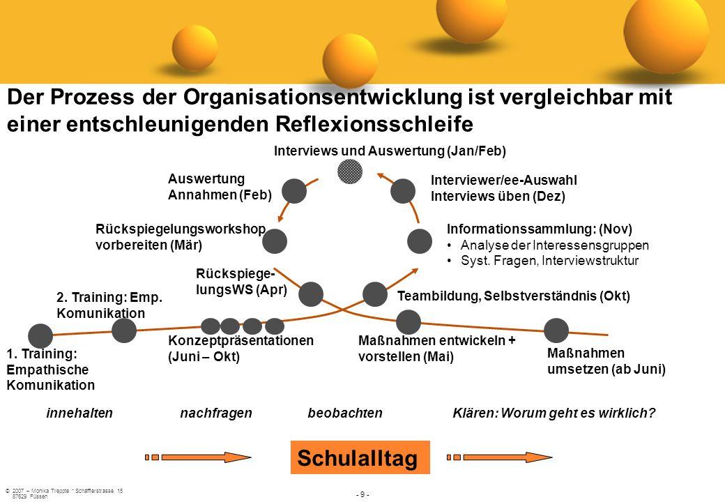Der Prozess der Organisationsentwicklung ist vergleichbar mit einer entschleunigenden Reflexionsschleife