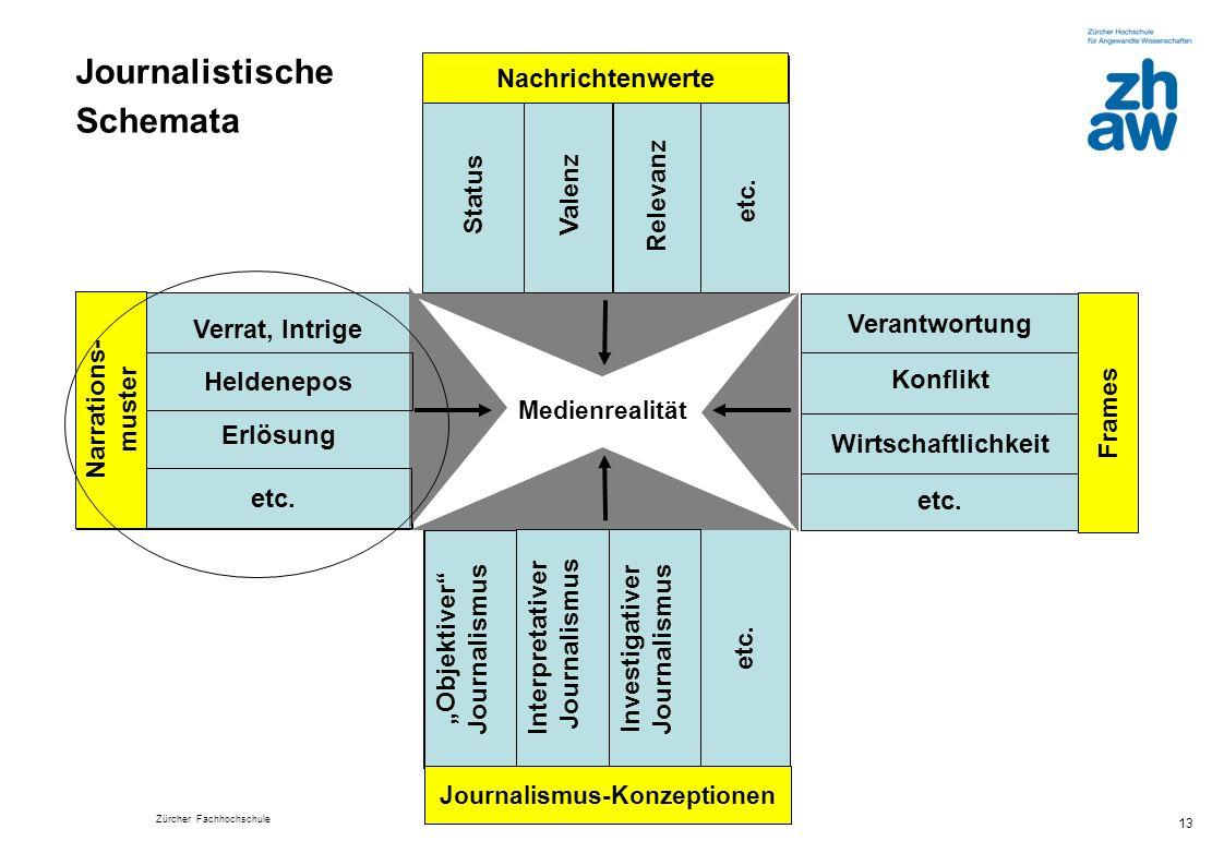 Journalistische Schemata