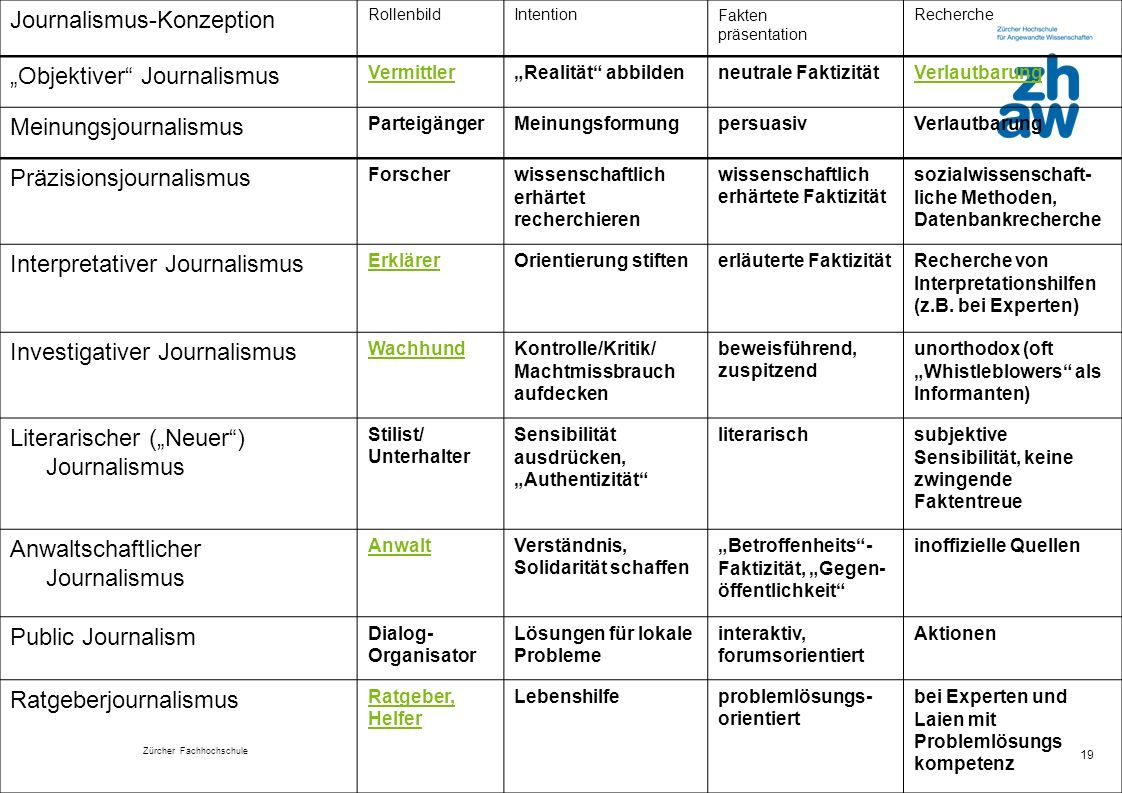 "Journalismus-Konzeption ""Objektiver Journalismus"