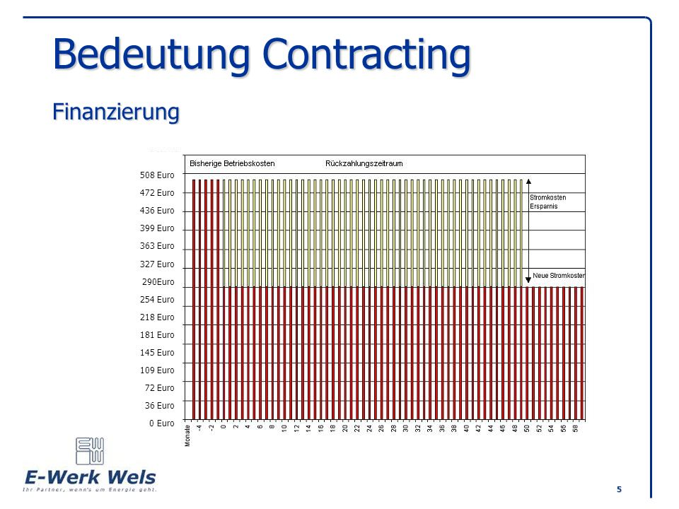 Bedeutung Contracting Finanzierung