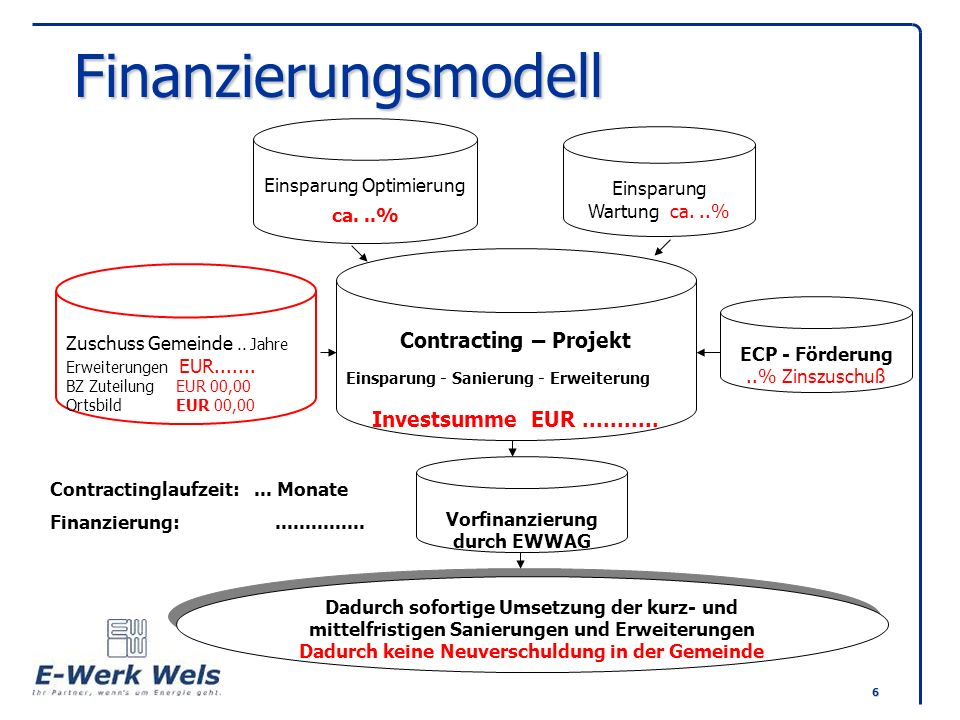Finanzierungsmodell Contracting – Projekt Investsumme EUR ...........