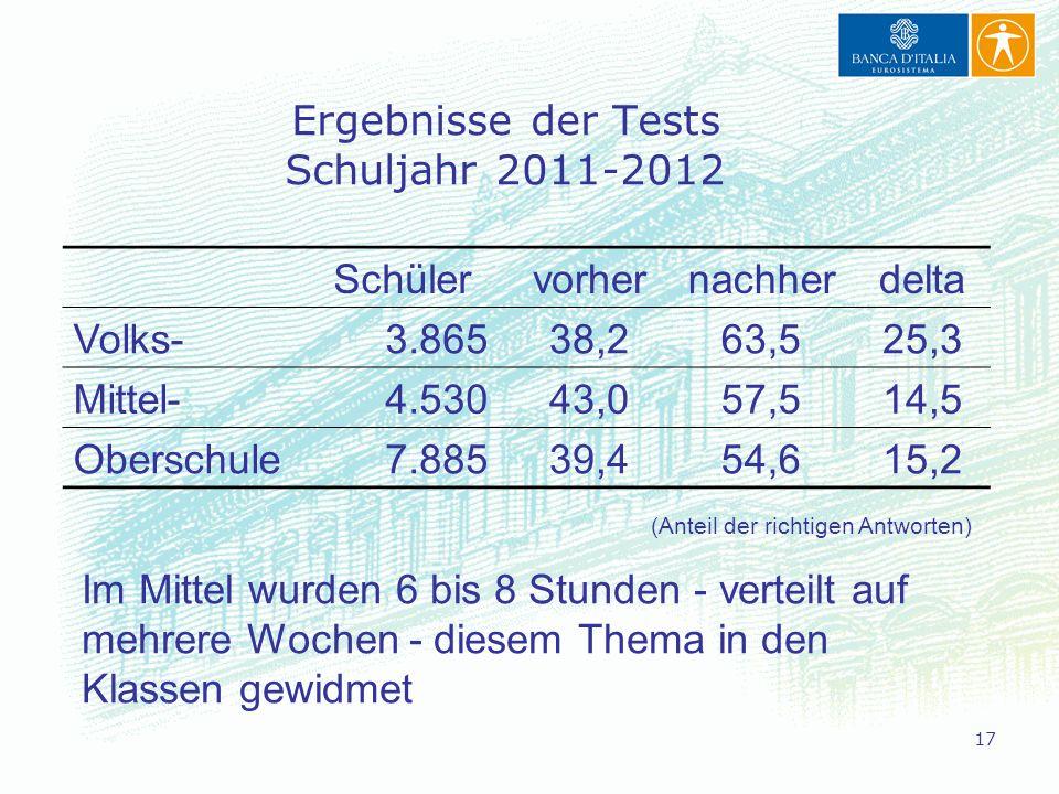 Ergebnisse der Tests Schuljahr 2011-2012