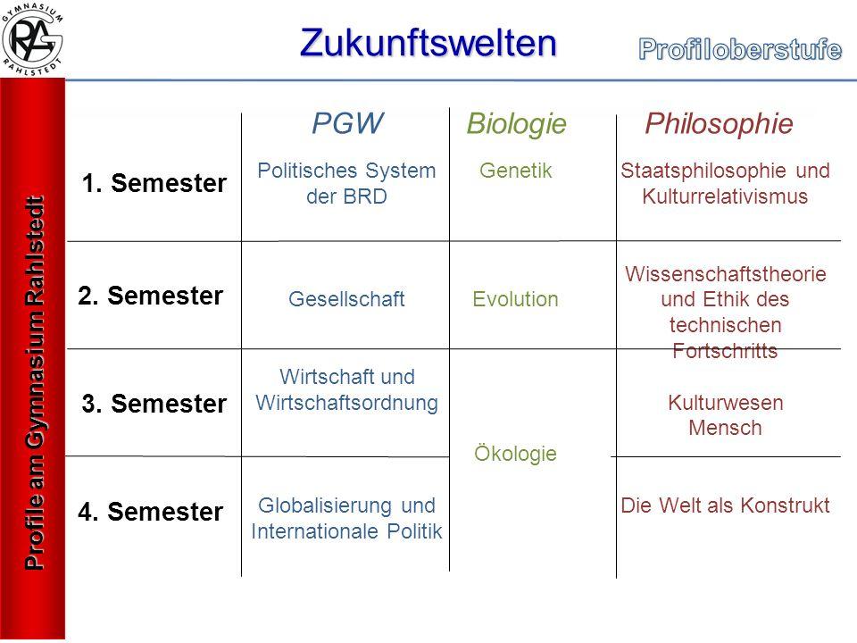 Zukunftswelten PGW Biologie Philosophie 1. Semester 2. Semester